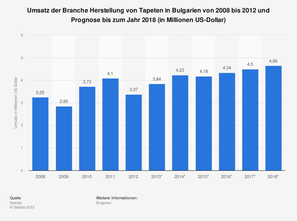 Statistik: Umsatz der Branche Herstellung von Tapeten in Bulgarien von 2008 bis 2012 und Prognose bis zum Jahr 2018 (in Millionen US-Dollar) | Statista