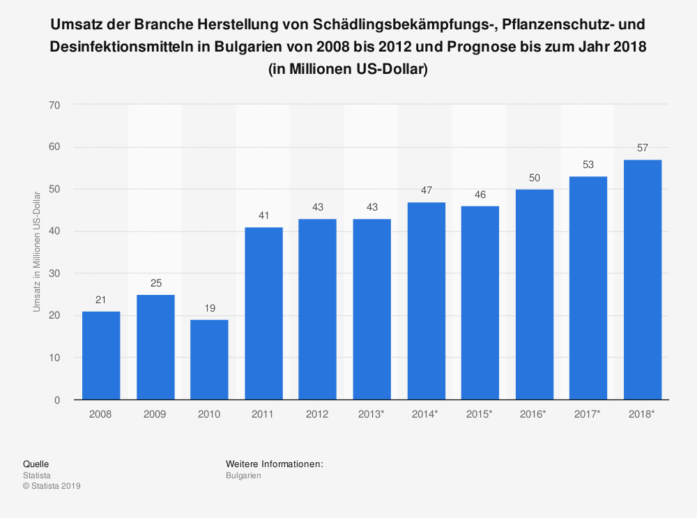 Statistik: Umsatz der Branche Herstellung von Schädlingsbekämpfungs-, Pflanzenschutz- und Desinfektionsmitteln in Bulgarien von 2008 bis 2012 und Prognose bis zum Jahr 2018 (in Millionen US-Dollar) | Statista