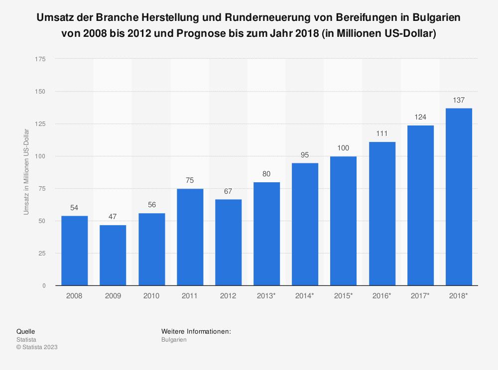 Statistik: Umsatz der Branche Herstellung und Runderneuerung von Bereifungen in Bulgarien von 2008 bis 2012 und Prognose bis zum Jahr 2018 (in Millionen US-Dollar) | Statista