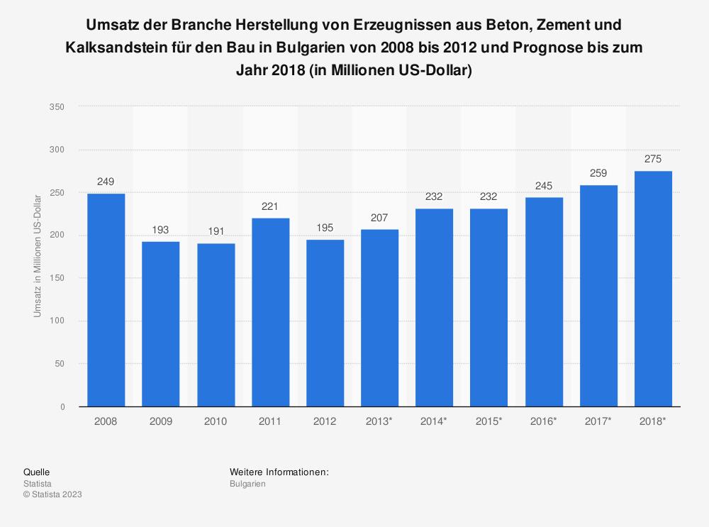 Statistik: Umsatz der Branche Herstellung von Erzeugnissen aus Beton, Zement und Kalksandstein für den Bau in Bulgarien von 2008 bis 2012 und Prognose bis zum Jahr 2018 (in Millionen US-Dollar) | Statista