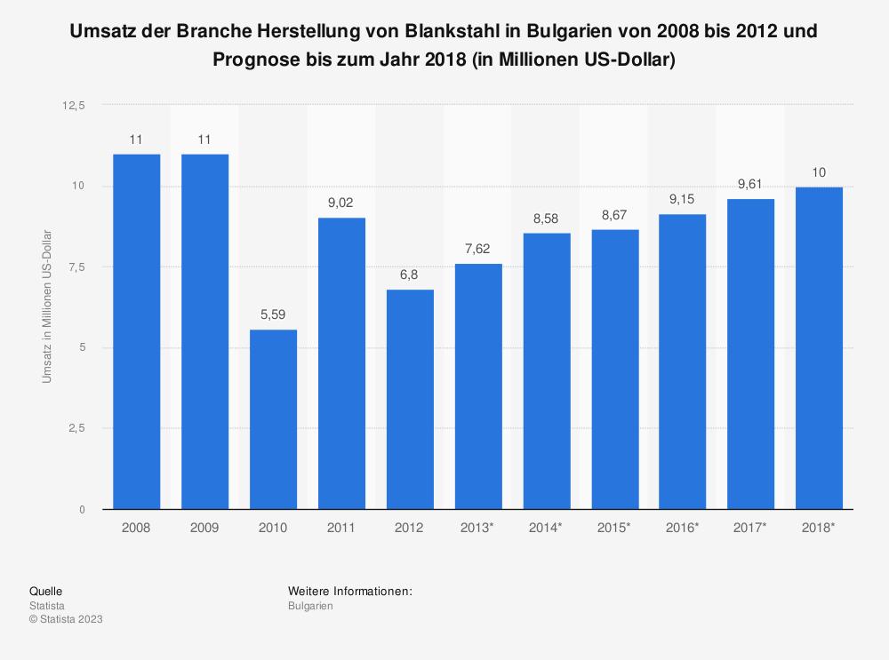 Statistik: Umsatz der Branche Herstellung von Blankstahl in Bulgarien von 2008 bis 2012 und Prognose bis zum Jahr 2018 (in Millionen US-Dollar)   Statista