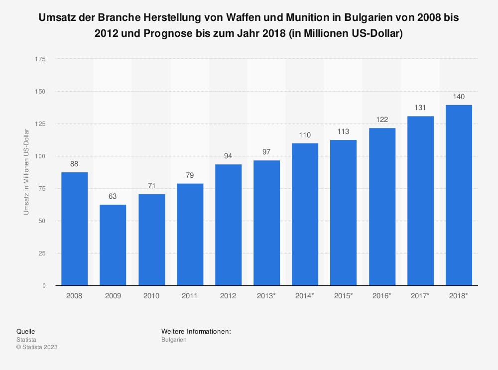 Statistik: Umsatz der Branche Herstellung von Waffen und Munition in Bulgarien von 2008 bis 2012 und Prognose bis zum Jahr 2018 (in Millionen US-Dollar)   Statista