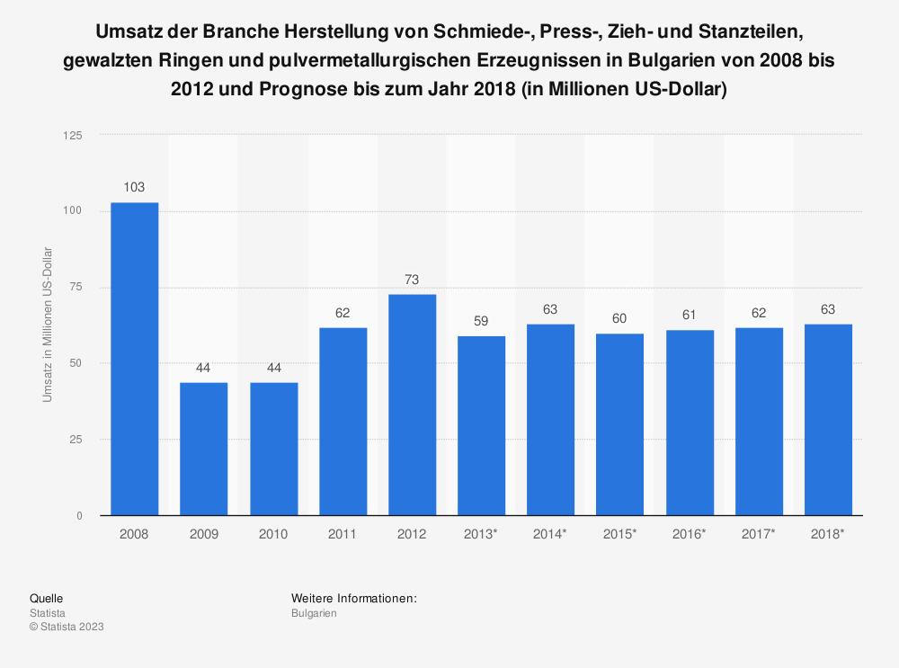 Statistik: Umsatz der Branche Herstellung von Schmiede-, Press-, Zieh- und Stanzteilen, gewalzten Ringen und pulvermetallurgischen Erzeugnissen in Bulgarien von 2008 bis 2012 und Prognose bis zum Jahr 2018 (in Millionen US-Dollar) | Statista