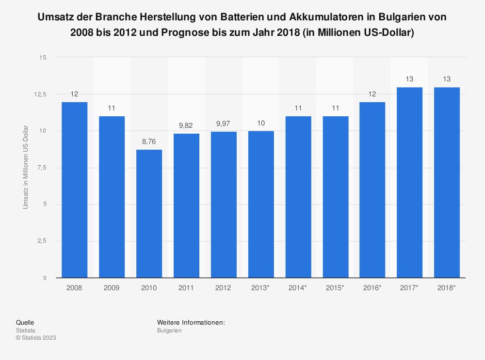 Statistik: Umsatz der Branche Herstellung von Batterien und Akkumulatoren in Bulgarien von 2008 bis 2012 und Prognose bis zum Jahr 2018 (in Millionen US-Dollar) | Statista