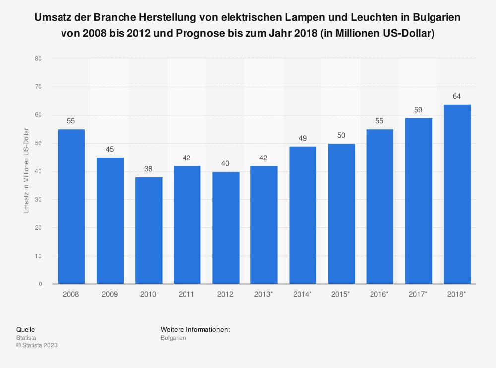Statistik: Umsatz der Branche Herstellung von elektrischen Lampen und Leuchten in Bulgarien von 2008 bis 2012 und Prognose bis zum Jahr 2018 (in Millionen US-Dollar) | Statista