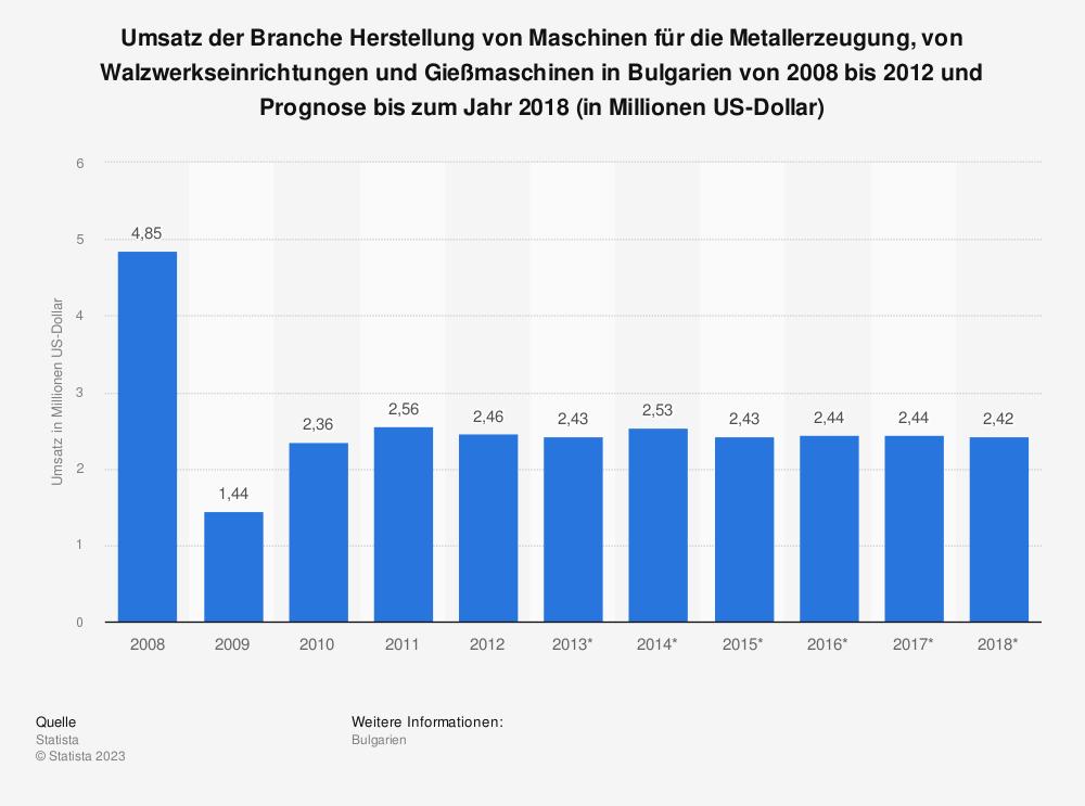 Statistik: Umsatz der Branche Herstellung von Maschinen für die Metallerzeugung, von Walzwerkseinrichtungen und Gießmaschinen in Bulgarien von 2008 bis 2012 und Prognose bis zum Jahr 2018 (in Millionen US-Dollar)   Statista