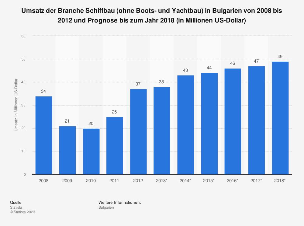 Statistik: Umsatz der Branche Schiffbau (ohne Boots- und Yachtbau) in Bulgarien von 2008 bis 2012 und Prognose bis zum Jahr 2018 (in Millionen US-Dollar)   Statista