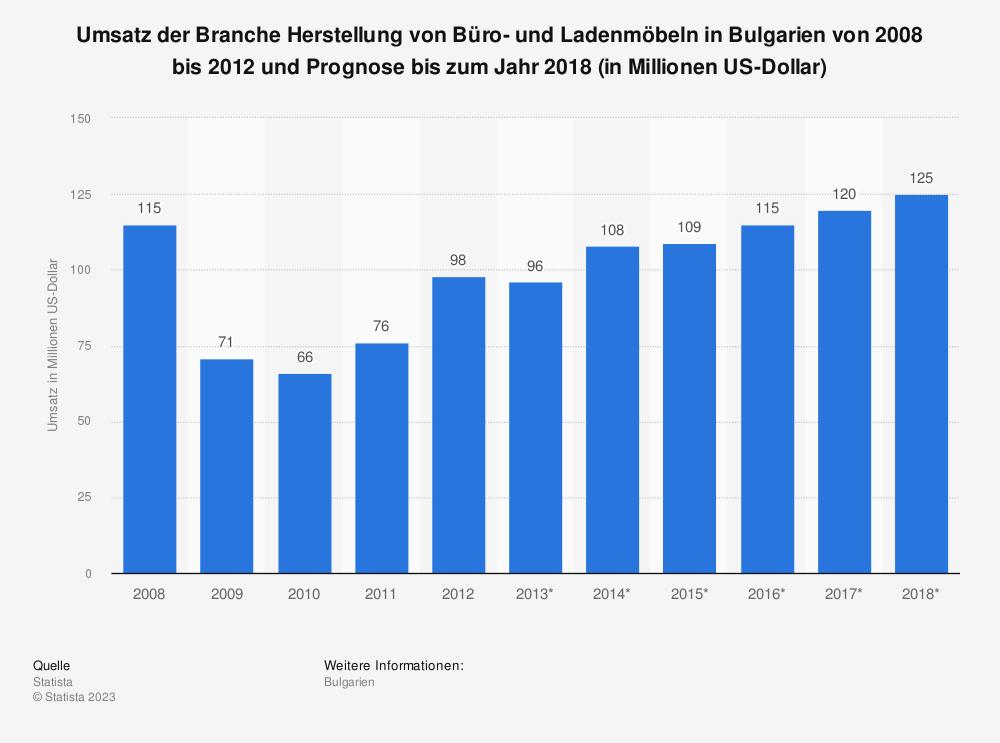 Statistik: Umsatz der Branche Herstellung von Büro- und Ladenmöbeln in Bulgarien von 2008 bis 2012 und Prognose bis zum Jahr 2018 (in Millionen US-Dollar) | Statista