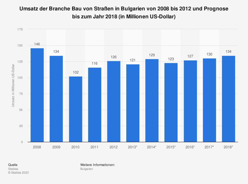 Statistik: Umsatz der Branche Bau von Straßen in Bulgarien von 2008 bis 2012 und Prognose bis zum Jahr 2018 (in Millionen US-Dollar) | Statista
