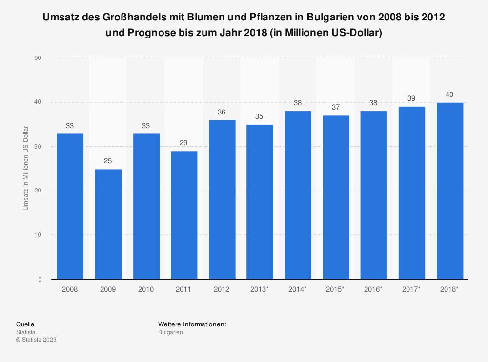 Statistik: Umsatz des Großhandels mit Blumen und Pflanzen in Bulgarien von 2008 bis 2012 und Prognose bis zum Jahr 2018 (in Millionen US-Dollar) | Statista