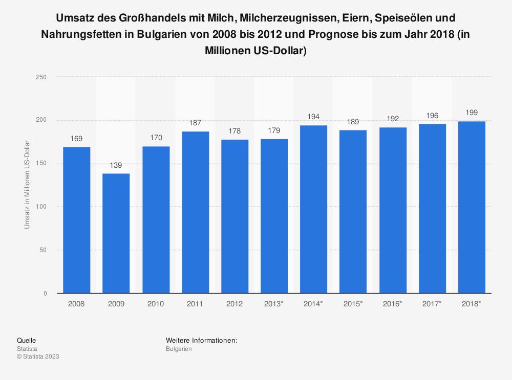 Statistik: Umsatz des Großhandels mit Milch, Milcherzeugnissen, Eiern, Speiseölen und Nahrungsfetten in Bulgarien von 2008 bis 2012 und Prognose bis zum Jahr 2018 (in Millionen US-Dollar) | Statista