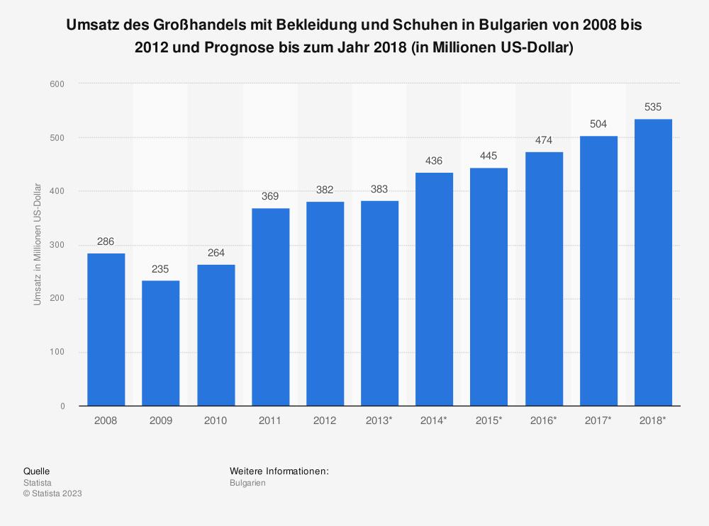Statistik: Umsatz des Großhandels mit Bekleidung und Schuhen in Bulgarien von 2008 bis 2012 und Prognose bis zum Jahr 2018 (in Millionen US-Dollar) | Statista