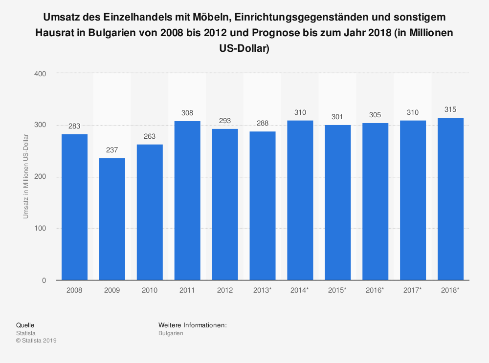 Statistik: Umsatz des Einzelhandels mit Möbeln, Einrichtungsgegenständen und sonstigem Hausrat in Bulgarien von 2008 bis 2012 und Prognose bis zum Jahr 2018 (in Millionen US-Dollar) | Statista