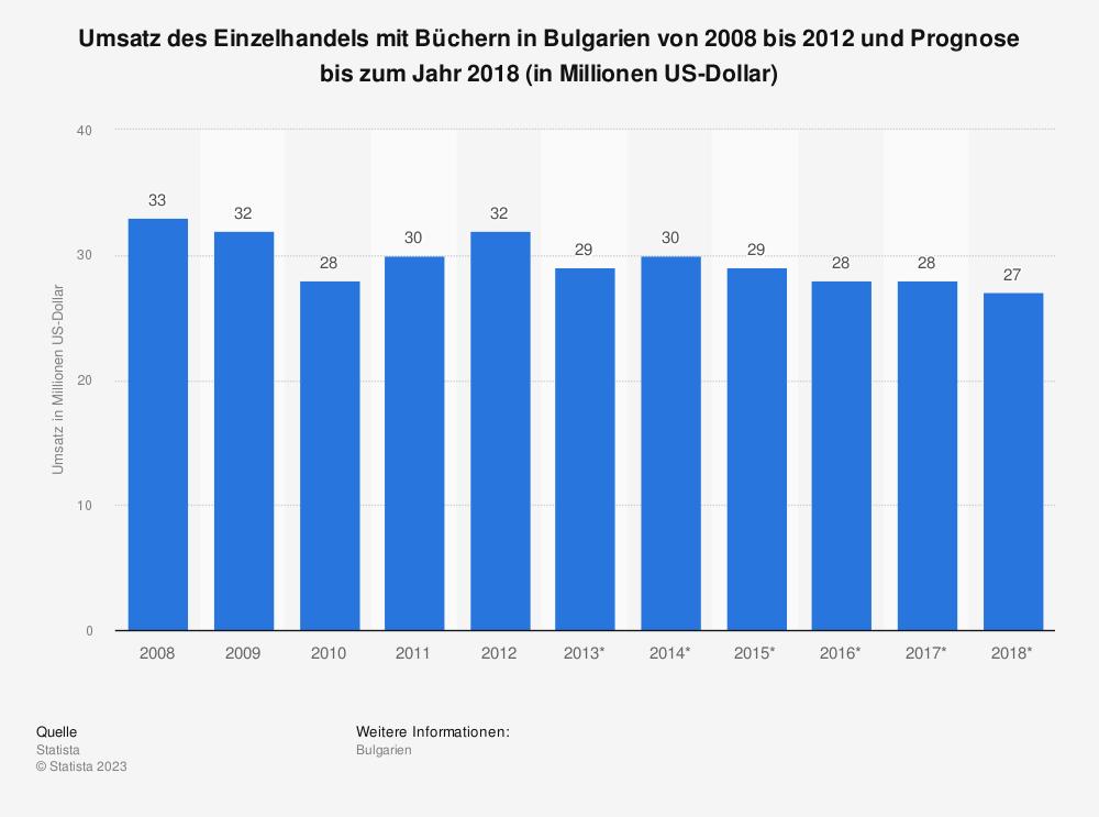 Statistik: Umsatz des Einzelhandels mit Büchern in Bulgarien von 2008 bis 2012 und Prognose bis zum Jahr 2018 (in Millionen US-Dollar) | Statista