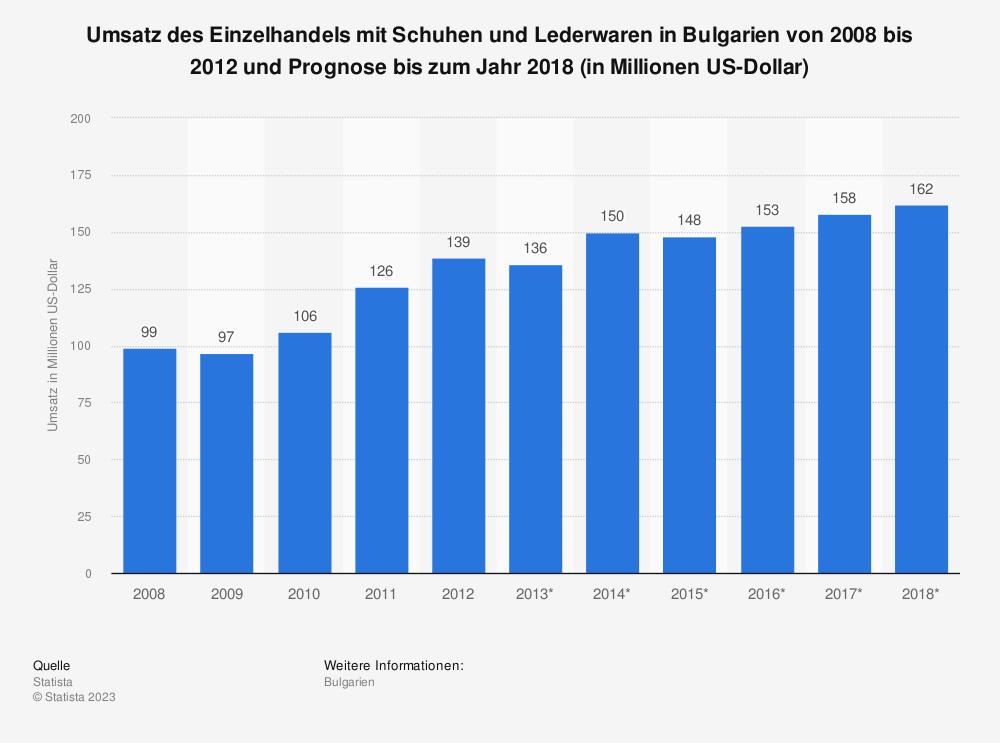 Statistik: Umsatz des Einzelhandels mit Schuhen und Lederwaren in Bulgarien von 2008 bis 2012 und Prognose bis zum Jahr 2018 (in Millionen US-Dollar) | Statista