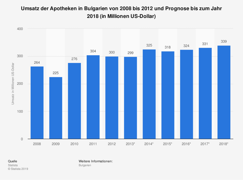 Statistik: Umsatz der Apotheken in Bulgarien von 2008 bis 2012 und Prognose bis zum Jahr 2018 (in Millionen US-Dollar) | Statista