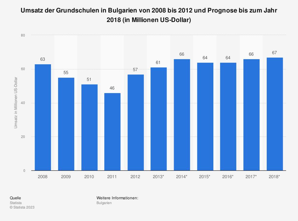 Statistik: Umsatz der Grundschulen in Bulgarien von 2008 bis 2012 und Prognose bis zum Jahr 2018 (in Millionen US-Dollar) | Statista
