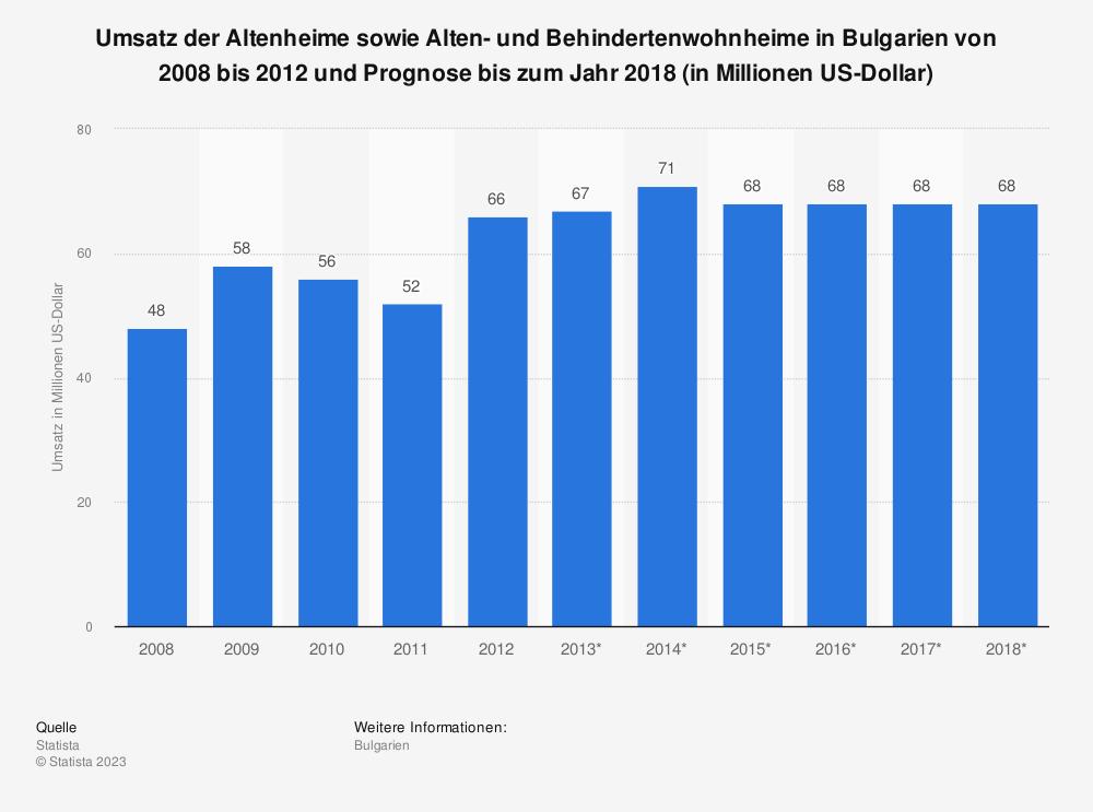 Statistik: Umsatz der Altenheime sowie Alten- und Behindertenwohnheime in Bulgarien von 2008 bis 2012 und Prognose bis zum Jahr 2018 (in Millionen US-Dollar)   Statista
