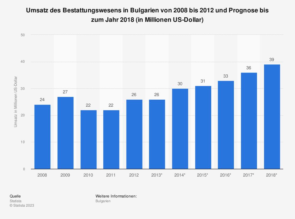 Statistik: Umsatz des Bestattungswesens in Bulgarien von 2008 bis 2012 und Prognose bis zum Jahr 2018 (in Millionen US-Dollar) | Statista