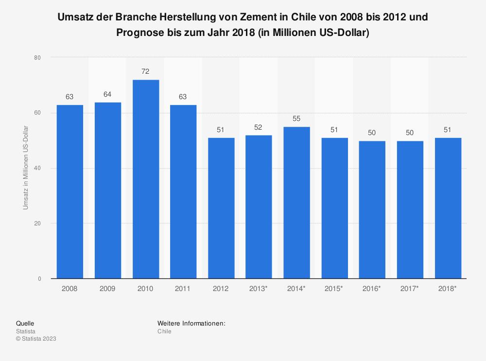 Statistik: Umsatz der Branche Herstellung von Zement in Chile von 2008 bis 2012 und Prognose bis zum Jahr 2018 (in Millionen US-Dollar) | Statista