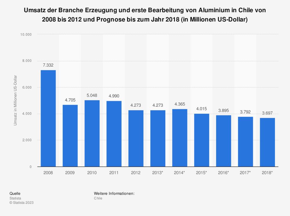 Statistik: Umsatz der Branche Erzeugung und erste Bearbeitung von Aluminium in Chile von 2008 bis 2012 und Prognose bis zum Jahr 2018 (in Millionen US-Dollar) | Statista