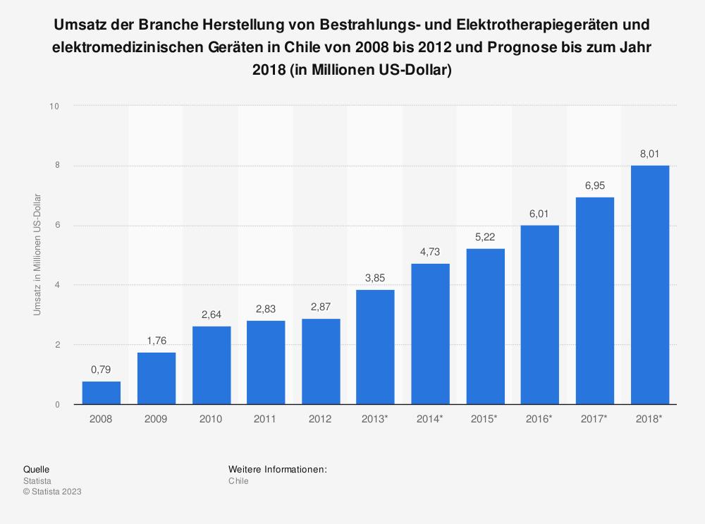 Statistik: Umsatz der Branche Herstellung von Bestrahlungs- und Elektrotherapiegeräten und elektromedizinischen Geräten in Chile von 2008 bis 2012 und Prognose bis zum Jahr 2018 (in Millionen US-Dollar)   Statista