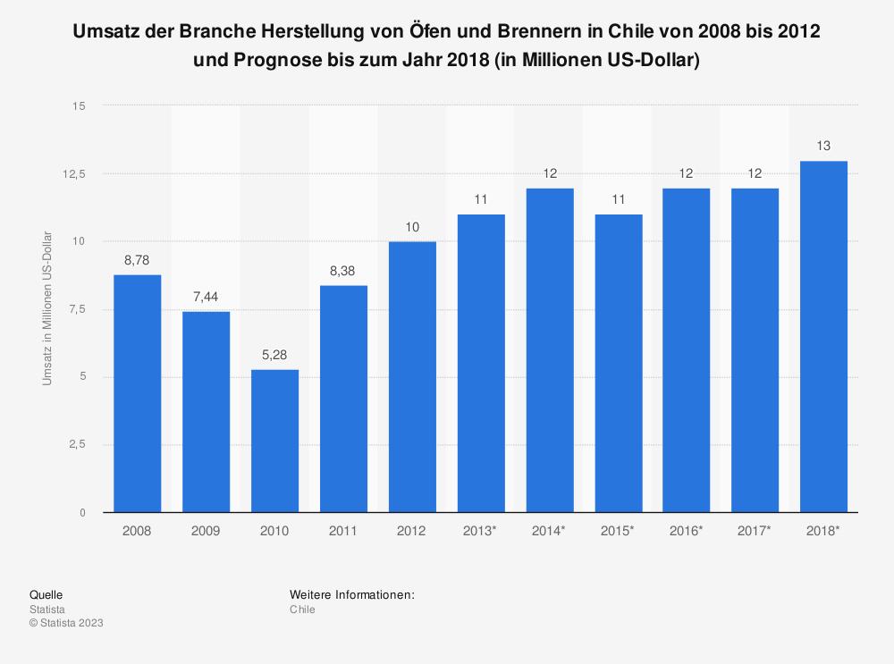 Statistik: Umsatz der Branche Herstellung von Öfen und Brennern in Chile von 2008 bis 2012 und Prognose bis zum Jahr 2018 (in Millionen US-Dollar) | Statista