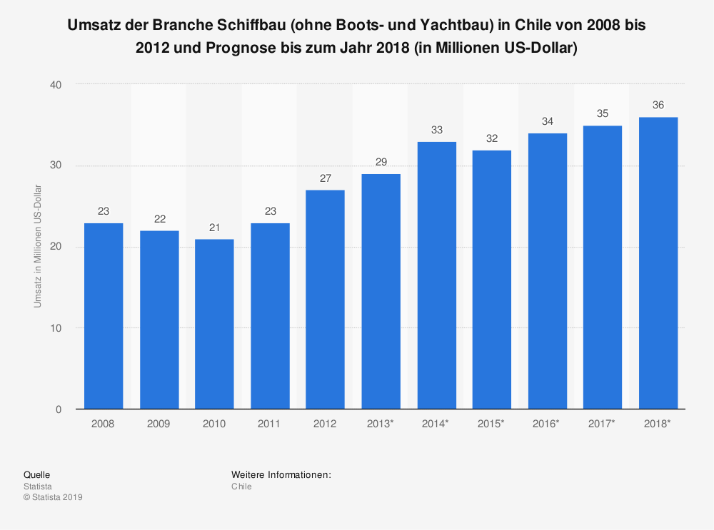Statistik: Umsatz der Branche Schiffbau (ohne Boots- und Yachtbau) in Chile von 2008 bis 2012 und Prognose bis zum Jahr 2018 (in Millionen US-Dollar) | Statista