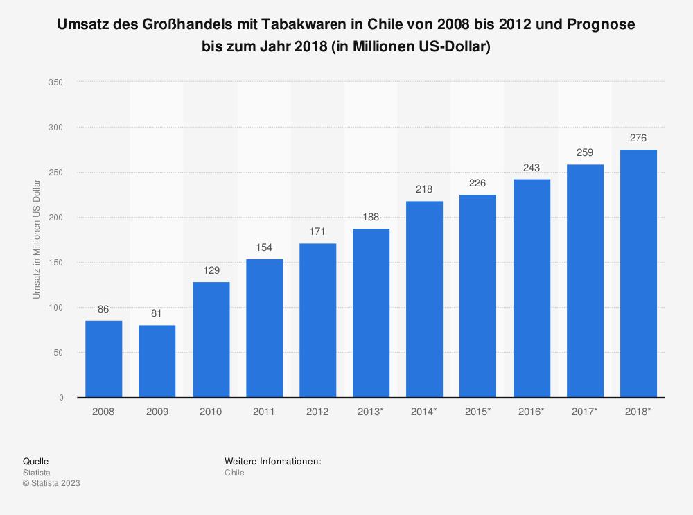 Statistik: Umsatz des Großhandels mit Tabakwaren in Chile von 2008 bis 2012 und Prognose bis zum Jahr 2018 (in Millionen US-Dollar) | Statista