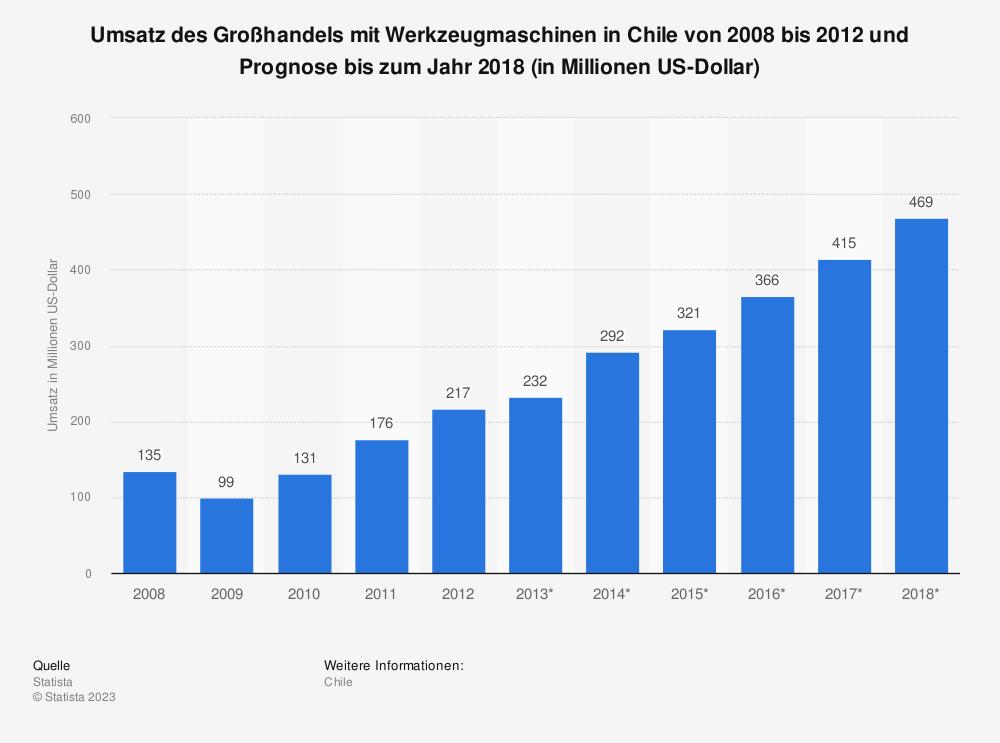 Statistik: Umsatz des Großhandels mit Werkzeugmaschinen in Chile von 2008 bis 2012 und Prognose bis zum Jahr 2018 (in Millionen US-Dollar) | Statista