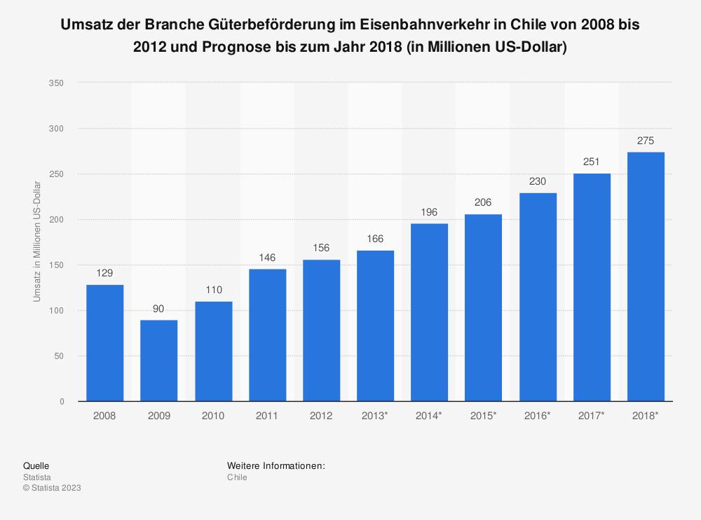 Statistik: Umsatz der Branche Güterbeförderung im Eisenbahnverkehr in Chile von 2008 bis 2012 und Prognose bis zum Jahr 2018 (in Millionen US-Dollar) | Statista