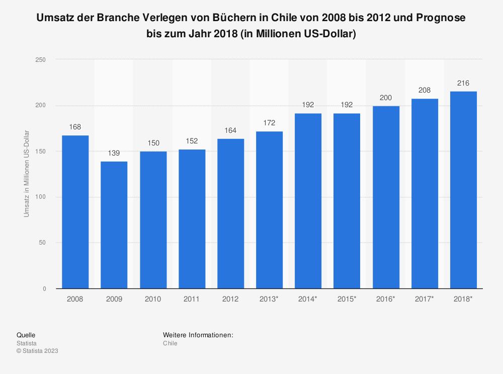 Statistik: Umsatz der Branche Verlegen von Büchern in Chile von 2008 bis 2012 und Prognose bis zum Jahr 2018 (in Millionen US-Dollar) | Statista