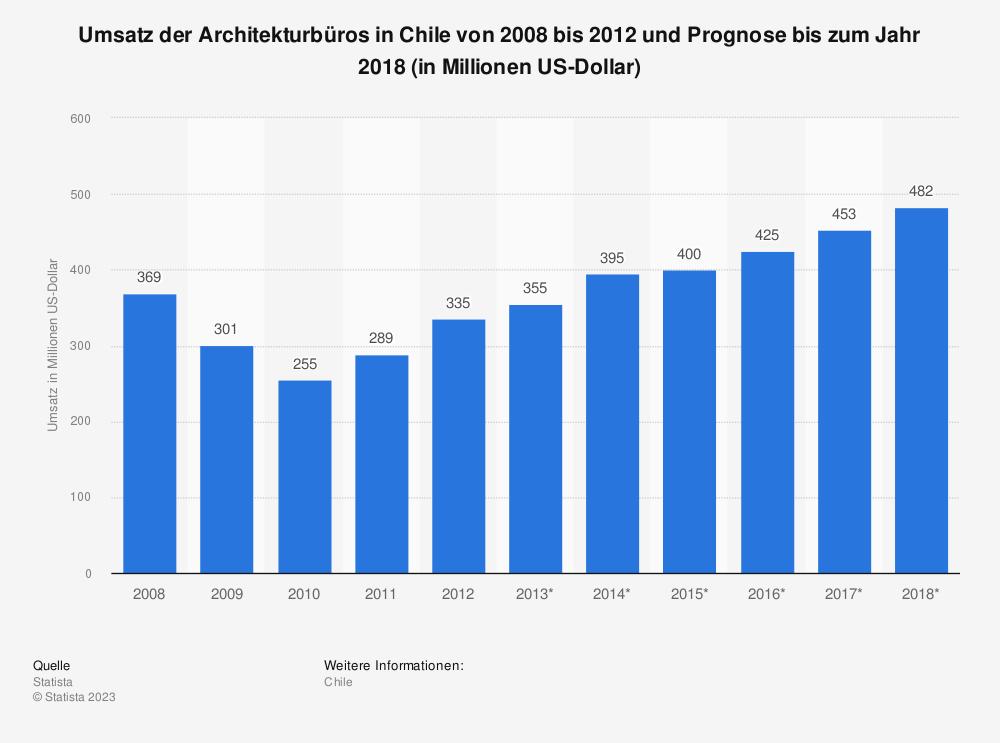 Statistik: Umsatz der Architekturbüros in Chile von 2008 bis 2012 und Prognose bis zum Jahr 2018 (in Millionen US-Dollar) | Statista
