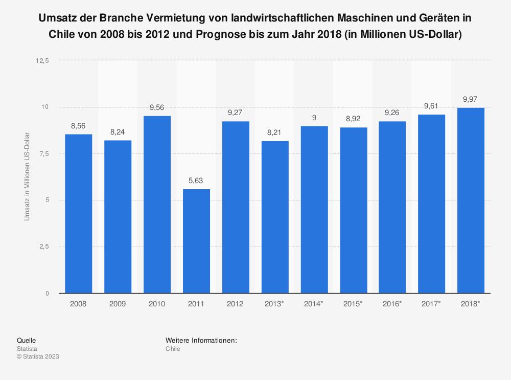 Statistik: Umsatz der Branche Vermietung von landwirtschaftlichen Maschinen und Geräten in Chile von 2008 bis 2012 und Prognose bis zum Jahr 2018 (in Millionen US-Dollar) | Statista