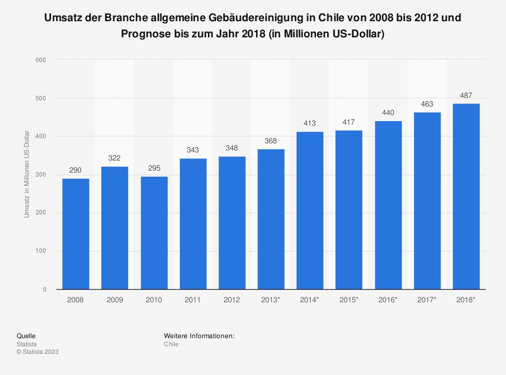 Statistik: Umsatz der Branche allgemeine Gebäudereinigung in Chile von 2008 bis 2012 und Prognose bis zum Jahr 2018 (in Millionen US-Dollar)   Statista
