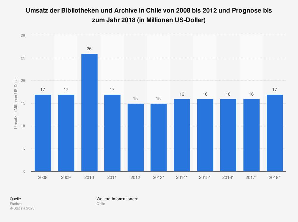 Statistik: Umsatz der Bibliotheken und Archive in Chile von 2008 bis 2012 und Prognose bis zum Jahr 2018 (in Millionen US-Dollar)   Statista