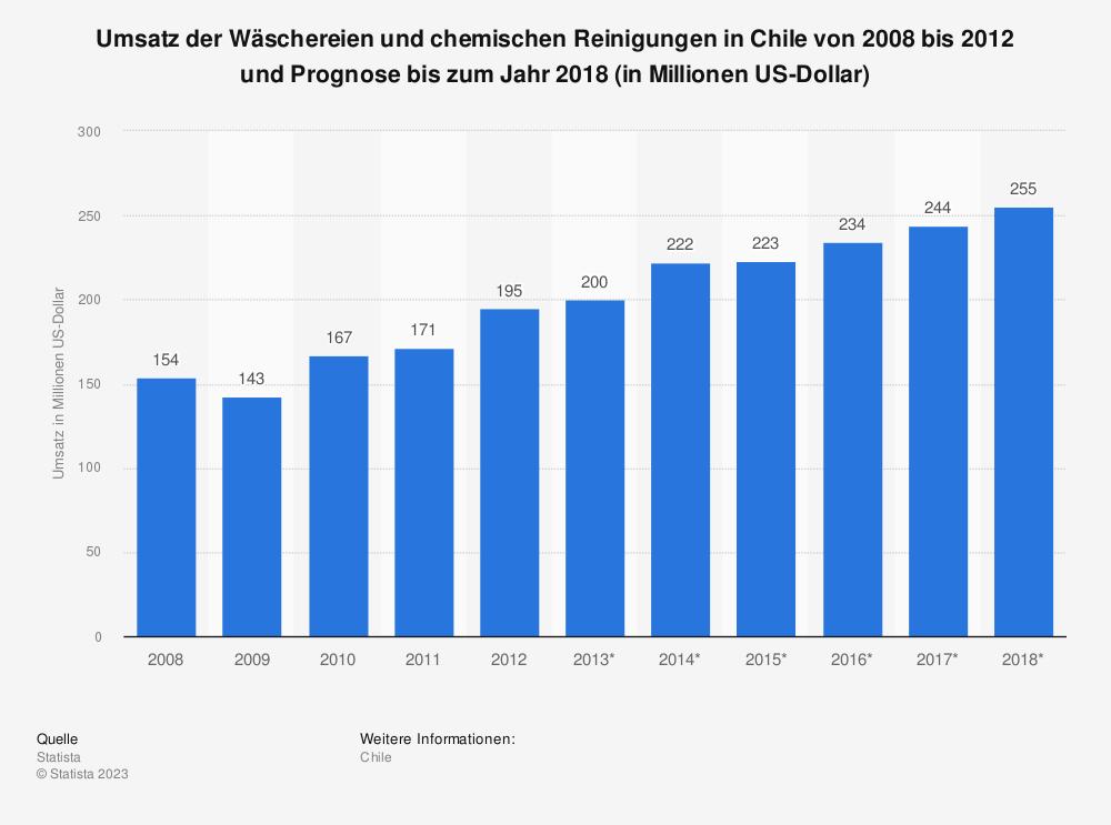 Statistik: Umsatz der Wäschereien und chemischen Reinigungen in Chile von 2008 bis 2012 und Prognose bis zum Jahr 2018 (in Millionen US-Dollar) | Statista
