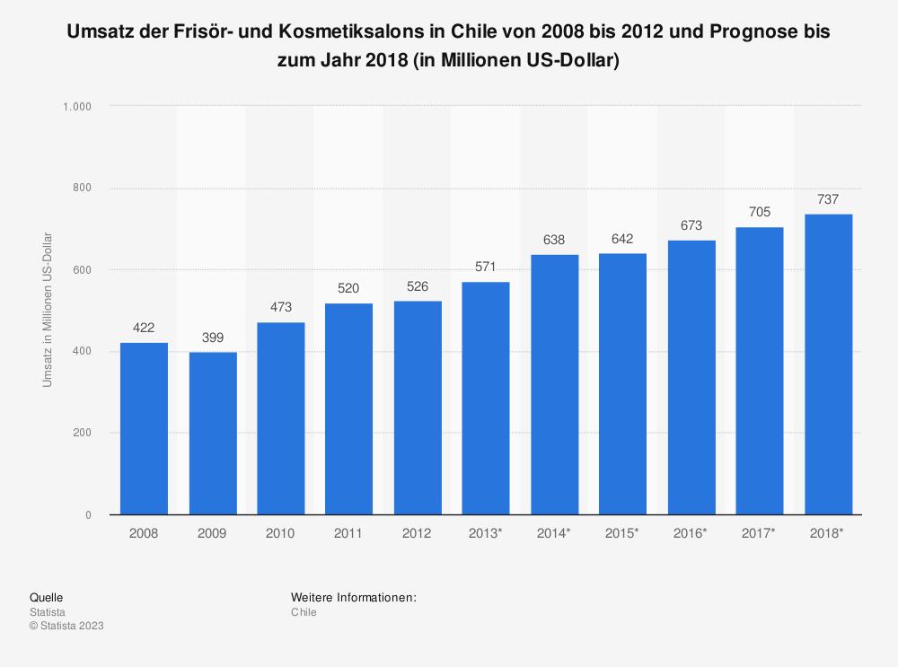 Statistik: Umsatz der Frisör- und Kosmetiksalons in Chile von 2008 bis 2012 und Prognose bis zum Jahr 2018 (in Millionen US-Dollar)   Statista