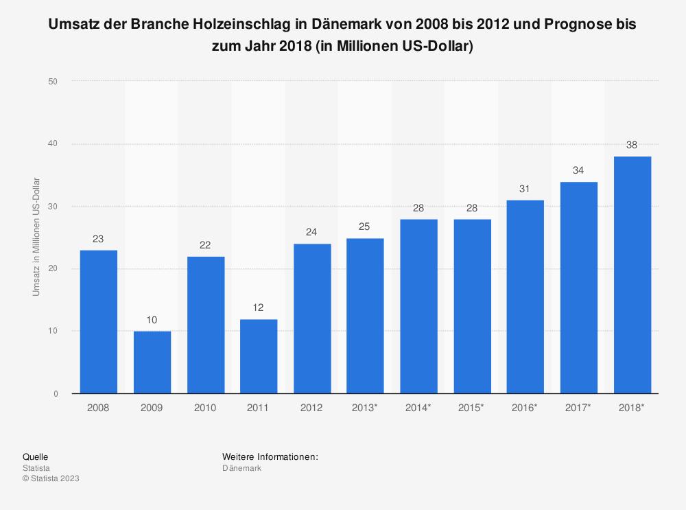 Statistik: Umsatz der Branche Holzeinschlag in Dänemark von 2008 bis 2012 und Prognose bis zum Jahr 2018 (in Millionen US-Dollar) | Statista