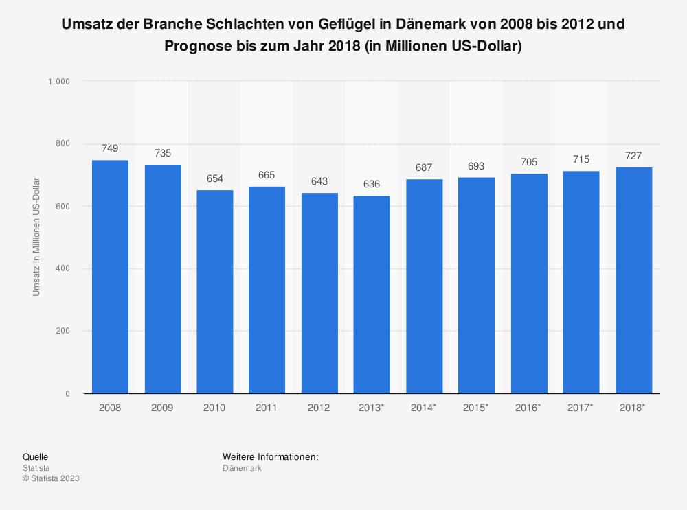 Statistik: Umsatz der Branche Schlachten von Geflügel in Dänemark von 2008 bis 2012 und Prognose bis zum Jahr 2018 (in Millionen US-Dollar)   Statista