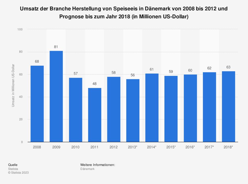 Statistik: Umsatz der Branche Herstellung von Speiseeis in Dänemark von 2008 bis 2012 und Prognose bis zum Jahr 2018 (in Millionen US-Dollar) | Statista