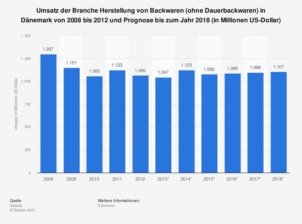 Statistik: Umsatz der Branche Herstellung von Backwaren (ohne Dauerbackwaren) in Dänemark von 2008 bis 2012 und Prognose bis zum Jahr 2018 (in Millionen US-Dollar)   Statista