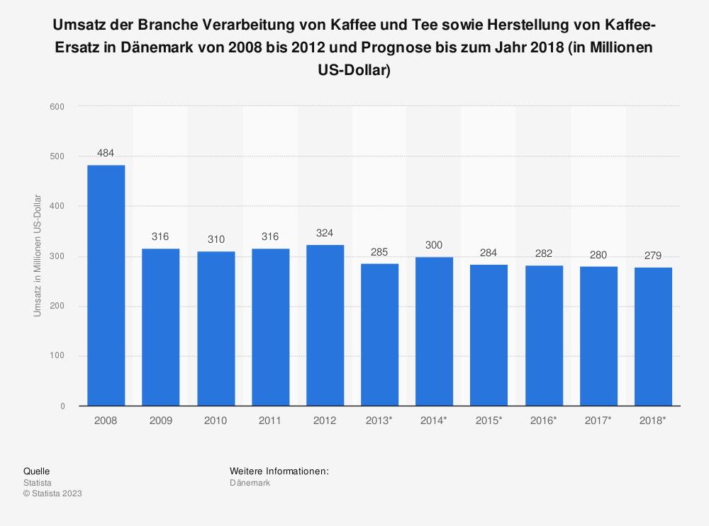 Statistik: Umsatz der Branche Verarbeitung von Kaffee und Tee sowie Herstellung von Kaffee-Ersatz in Dänemark von 2008 bis 2012 und Prognose bis zum Jahr 2018 (in Millionen US-Dollar) | Statista