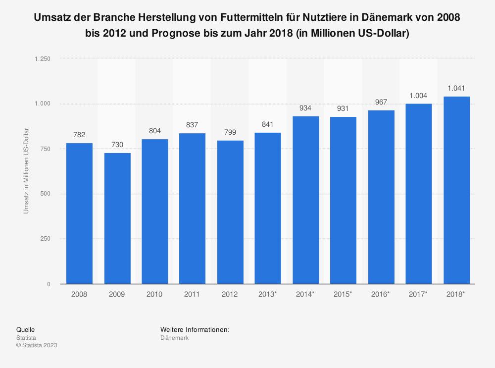 Statistik: Umsatz der Branche Herstellung von Futtermitteln für Nutztiere in Dänemark von 2008 bis 2012 und Prognose bis zum Jahr 2018 (in Millionen US-Dollar) | Statista