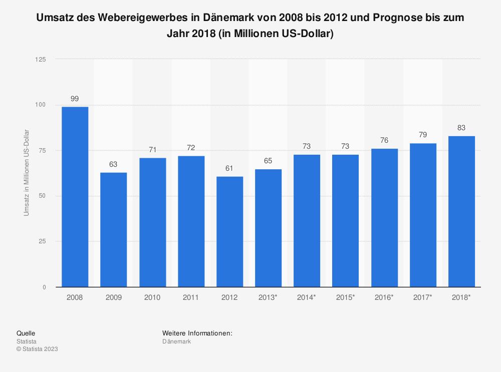 Statistik: Umsatz des Webereigewerbes in Dänemark von 2008 bis 2012 und Prognose bis zum Jahr 2018 (in Millionen US-Dollar) | Statista