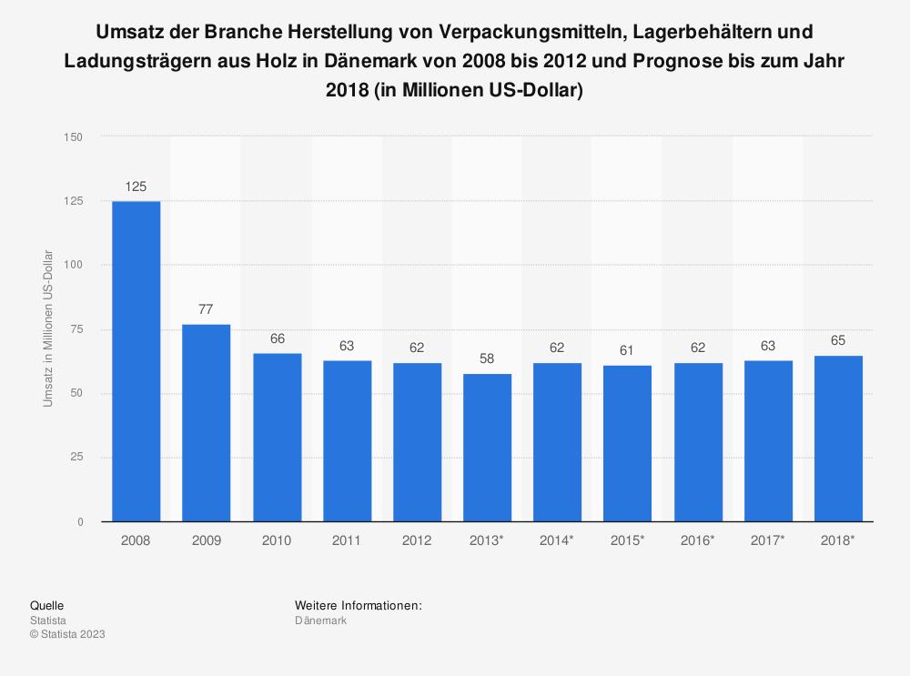 Statistik: Umsatz der Branche Herstellung von Verpackungsmitteln, Lagerbehältern und Ladungsträgern aus Holz in Dänemark von 2008 bis 2012 und Prognose bis zum Jahr 2018 (in Millionen US-Dollar) | Statista