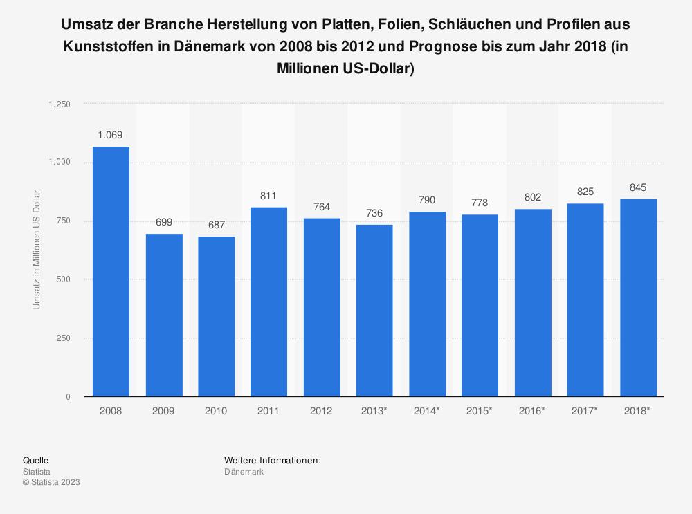 Statistik: Umsatz der Branche Herstellung von Platten, Folien, Schläuchen und Profilen aus Kunststoffen in Dänemark von 2008 bis 2012 und Prognose bis zum Jahr 2018 (in Millionen US-Dollar) | Statista