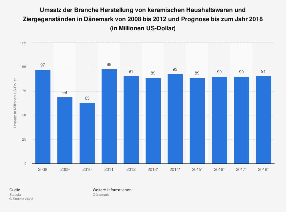 Statistik: Umsatz der Branche Herstellung von keramischen Haushaltswaren und Ziergegenständen in Dänemark von 2008 bis 2012 und Prognose bis zum Jahr 2018 (in Millionen US-Dollar) | Statista