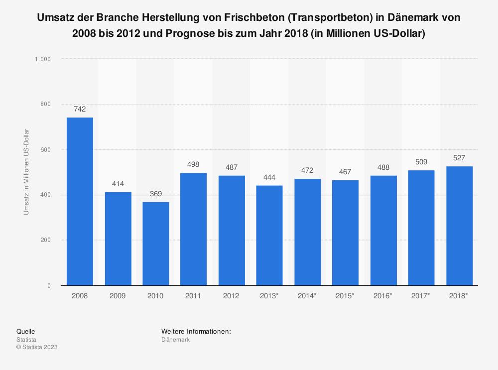 Statistik: Umsatz der Branche Herstellung von Frischbeton (Transportbeton) in Dänemark von 2008 bis 2012 und Prognose bis zum Jahr 2018 (in Millionen US-Dollar)   Statista