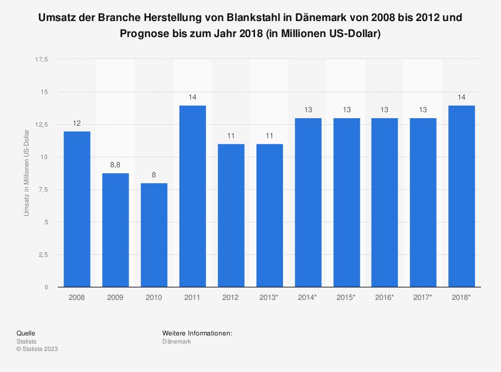 Statistik: Umsatz der Branche Herstellung von Blankstahl in Dänemark von 2008 bis 2012 und Prognose bis zum Jahr 2018 (in Millionen US-Dollar) | Statista